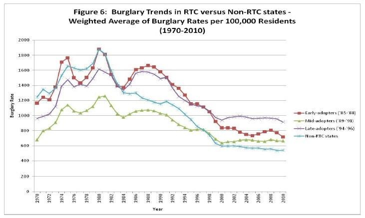 Figure 6: Burglary