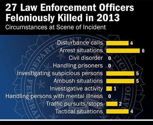Law-Enforcement-Officers-Feloniously-Killed-in-2013-500px