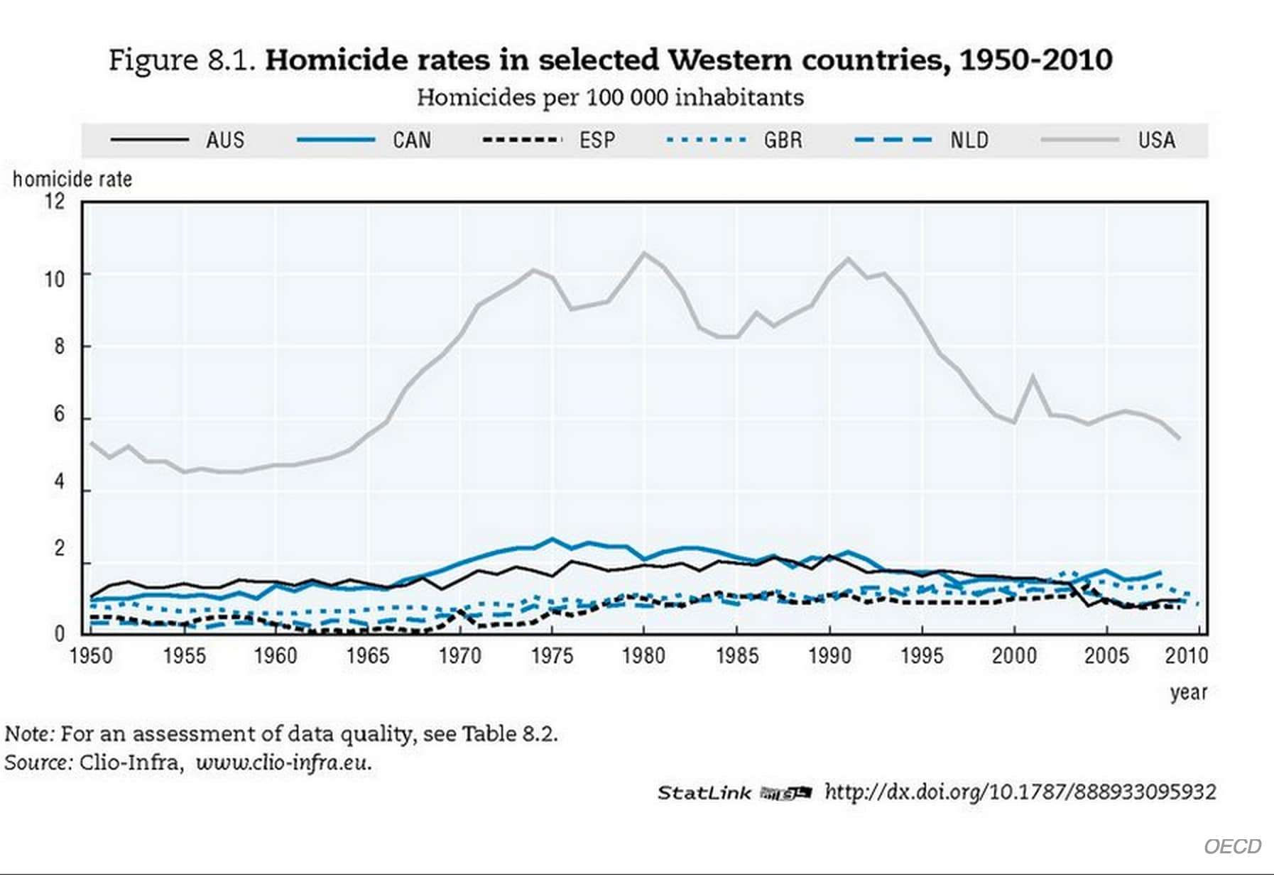 OECD murder rates