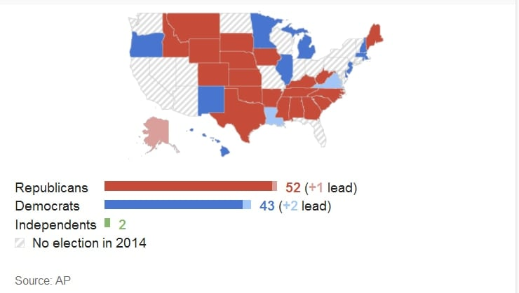Control of the Senate swung to the Republican Party (Graphic: AP)