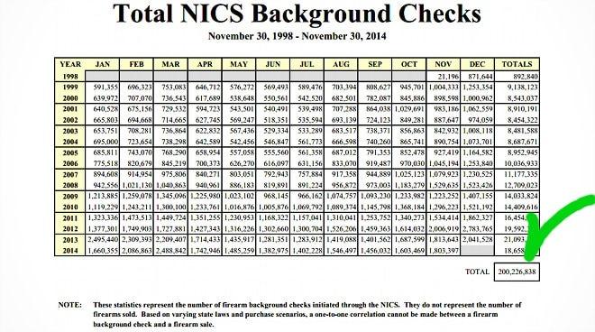 200 million background checks