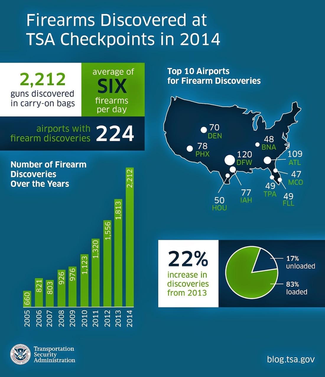 TSA-guns-info-1