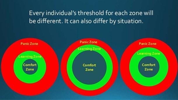 learning zone model