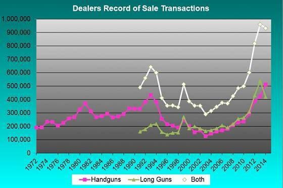 california gun sales