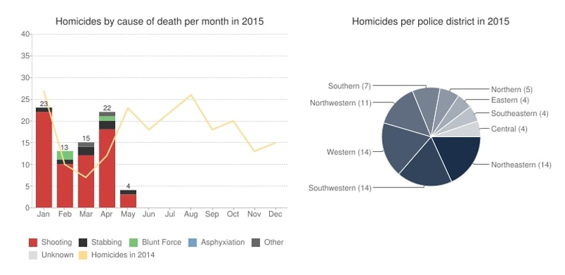 The homicides in Baltimore this year have so far surpassed those of last year by 25 percent. (Graphic: The Baltimore Sun)