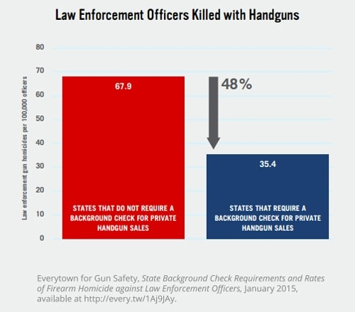 Graphic: Everytown for Gun Safety