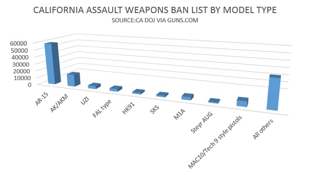 assault weapons by model type 640