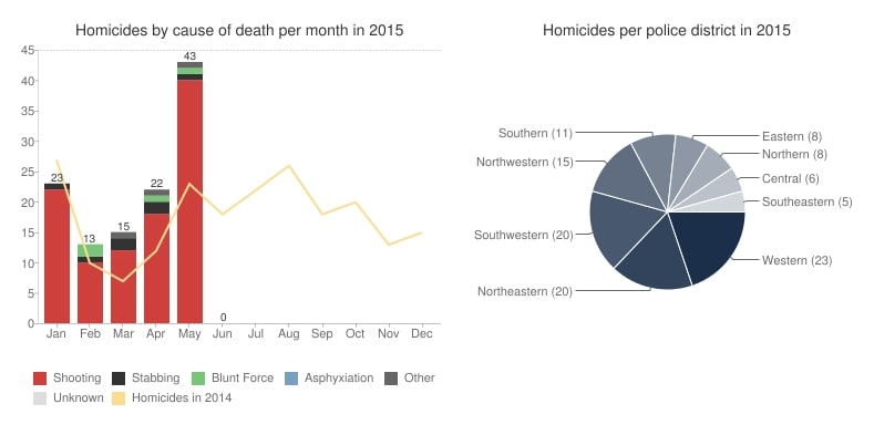 Shootings are the leading cause of homicides in the city. (Graphic: Baltimore Sun)