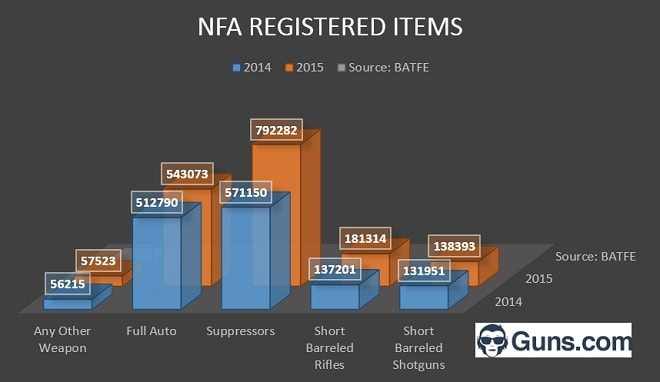 Numbers of NFA registered items skyrocketed last year (Graphic: Chris Eger/Guns.com)