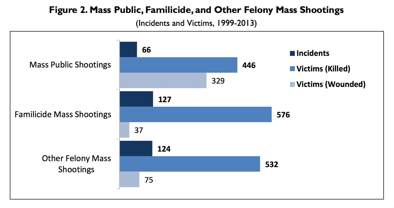 Source: CRS analysis of FBI Supplementary Homicide Reports, press accounts, agency press releases, and other compilations by mass media and advocacy groups