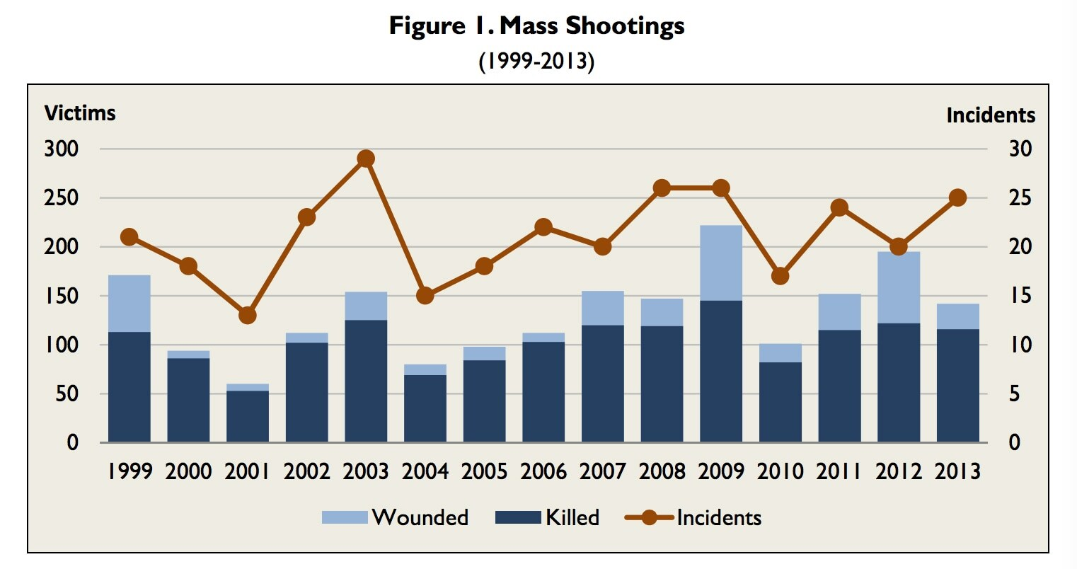 Source: CRS analysis of FBI Supplementary Homicide Reports, press accounts, agency press releases, and other compilations by mass media and advocacy groups.