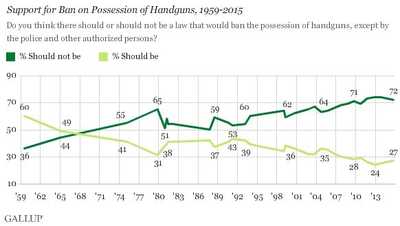 (Graph: Gallup)