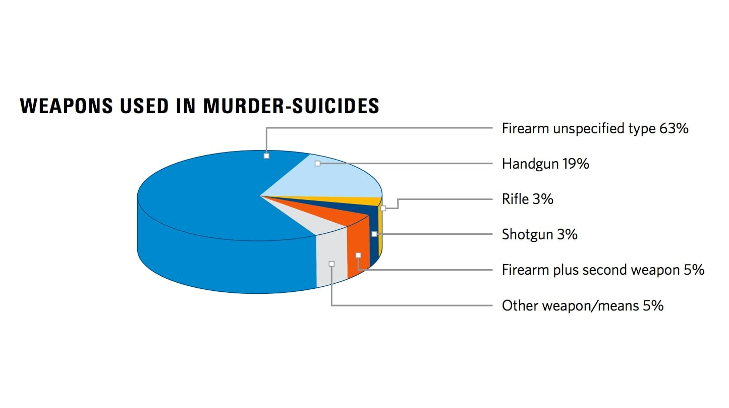 Guns and Murder-Suicides (Image: Violence Policy Center)