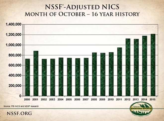 Biggest October for NICS background checks on record