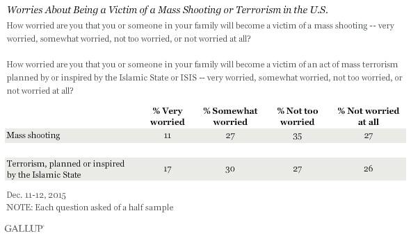 (Graphic: Gallup)