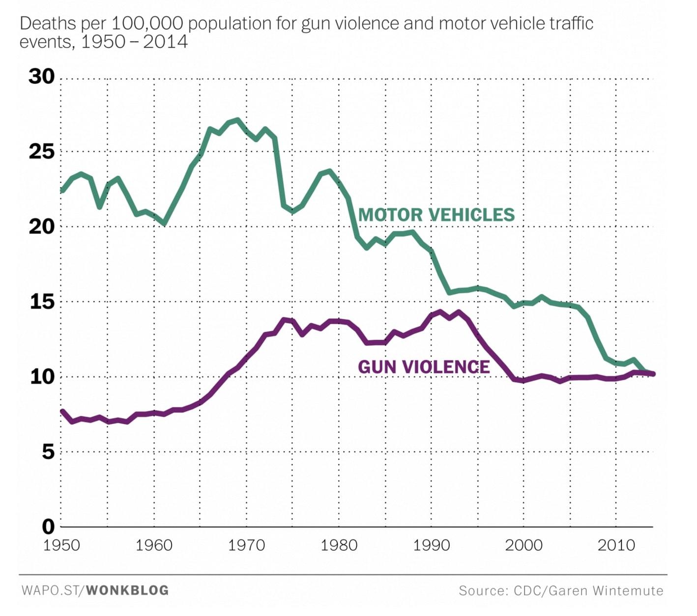 Gun/car deaths per 100,000 (1950-2014) - Washington Post graphic - source: CDC/Garen Wintemute