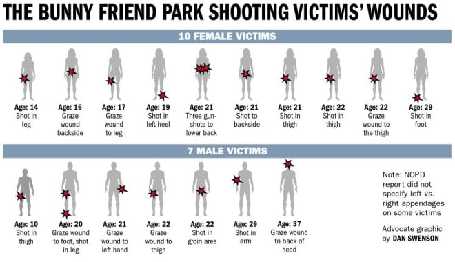 9 Indicted in New Orleans park shooting that left 17 wounded