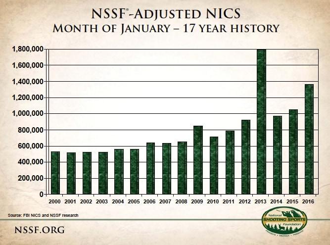 NICS-january