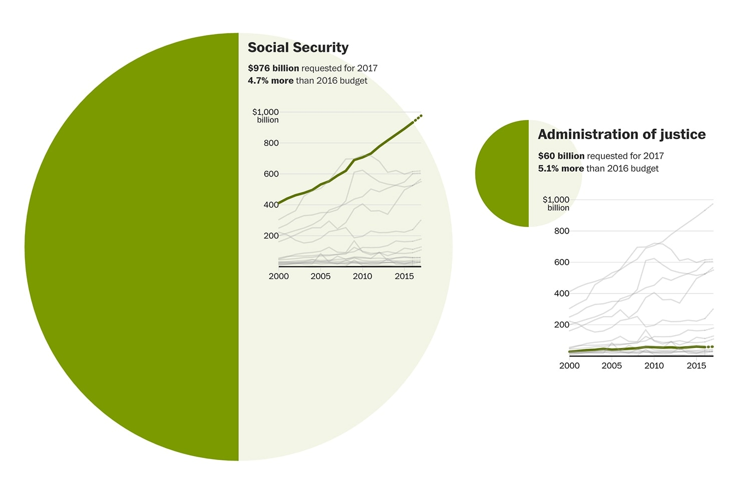 Social Security represents a huge chunk of President Obama's 2017 budget proposal. (Graphic: The Washington Post)