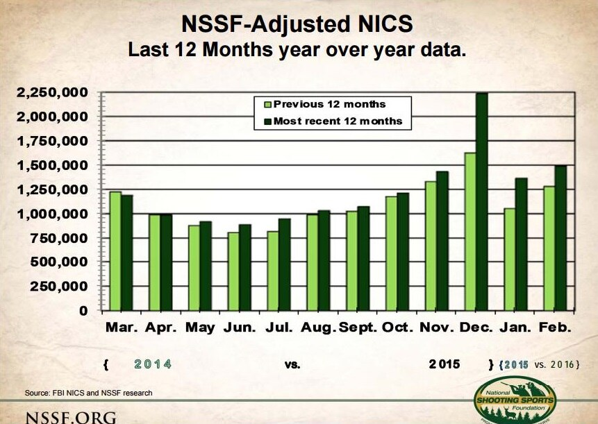 The National Shooting Sports Foundation's graph comparing the background checks performed each month for the past two years.