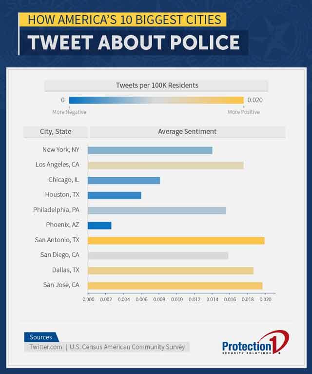 police tweets