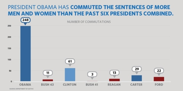 Senator questions why Obama commuted sentences of 12 doing time for gun crimes