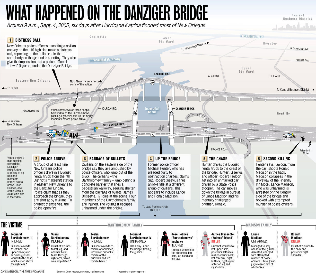 (Graphic: New Orleans Times-Picayune)