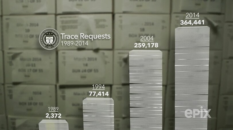The ATF received more than 364,000 trace requests in 2014. (Image: Epix)