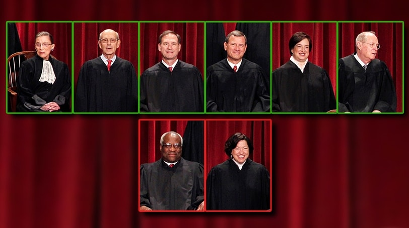 Justices Elena Kagan, John Roberts, Anthony Kennedy, Ruth Bader Ginsburg, Stephen Breyer and Samuel Alito joined the opinion, while Justices Clarence Thomas and Sonia Sotomayor dissented. (Photo: U.S. Supreme Court)