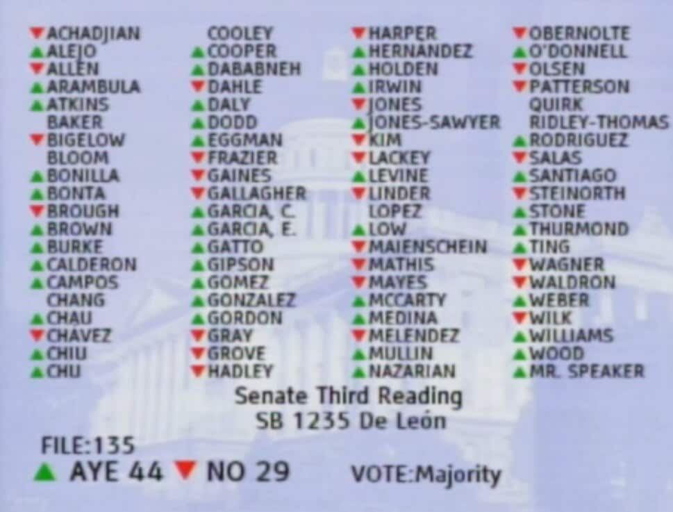The closest vote of the day was Assembly passage of De Leon's ammo tracking bill, which passed by the minimum vote.