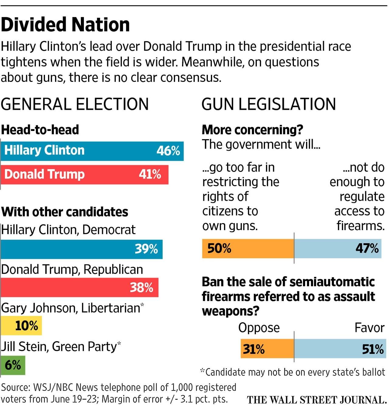(Graph: WSJ/NBC)