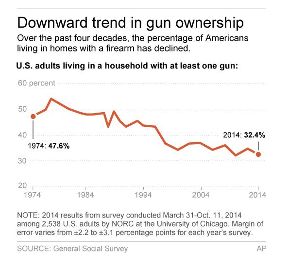 (Graph: Associated Press/GSS)