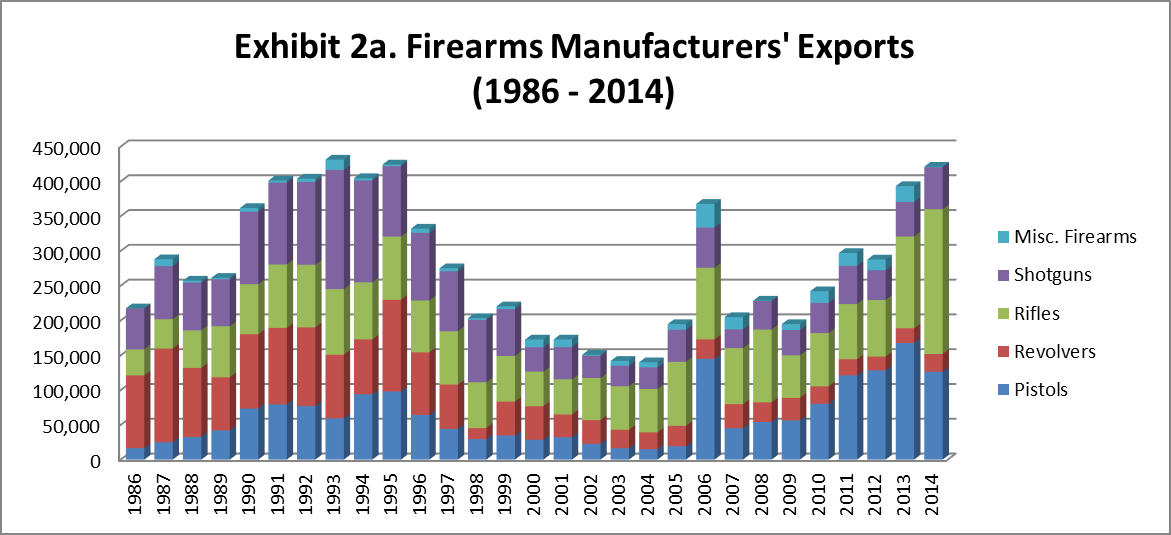 2016 ATF FIREARMS COMMERCE REPORT_page22_image11