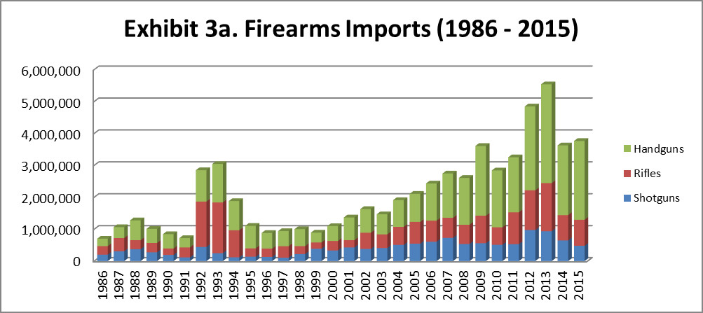2016 ATF FIREARMS COMMERCE REPORT_page22_image12
