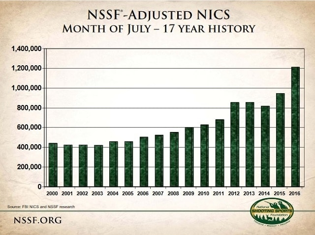 Biggest July to date for NICS background checks to date