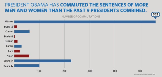 Obama commutes sentences of 214 including 56 with gun crime felonies