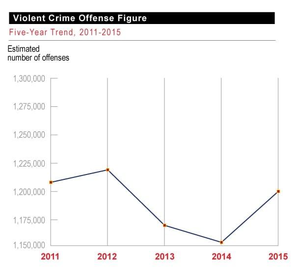 (Graph: FBI)