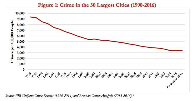 (Graph: Brennan Center)