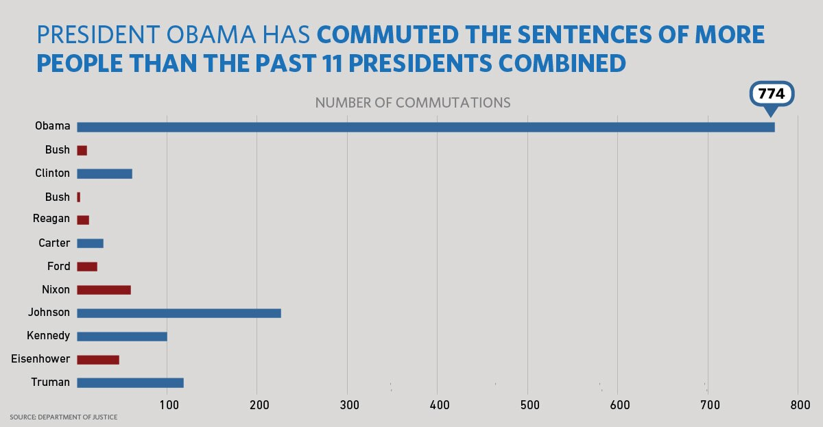 Overall, President Obama has commuted more sentences than the past 11 Presidents combined, and still has more than three months left in office. (Chart: WhiteHouse.gov)