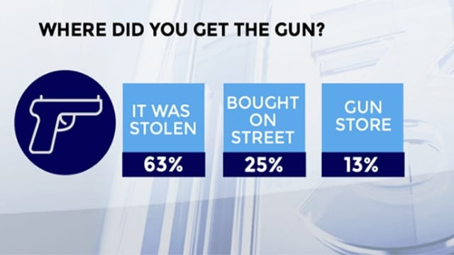Abc13 News survey results from convicted murderers in Harris County, Texas who used guns in their crimes (Photo: Abc13 News)