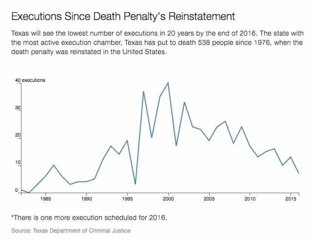 texas executions statistics chart