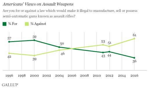 nearly-2-out-of-3-americans-oppose-assault-weapon-ban