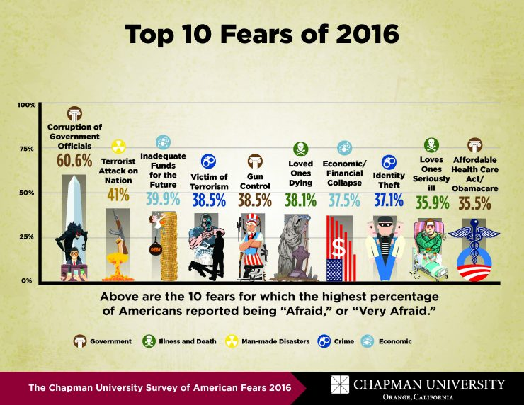 A survey found the top things Americans fear are corrupt politicians, being broke, gun grabs and terrorists. (Graph: Chapman University)