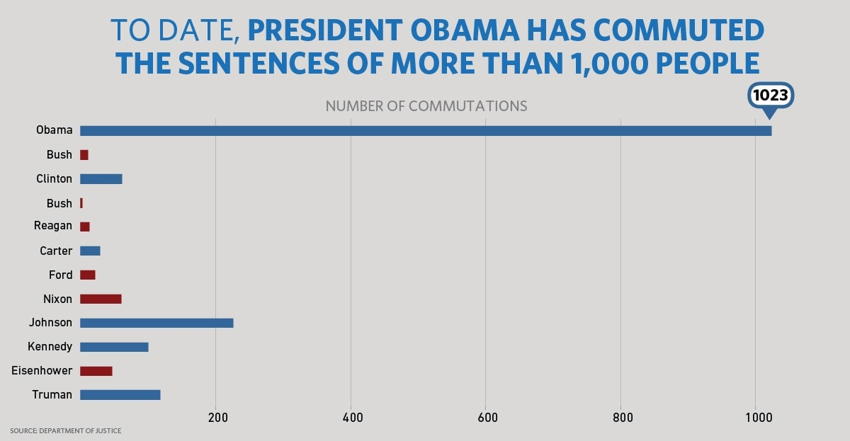 President Obama has commuted the sentences of more individuals in one year than in any other single year in our nation's history. (Chart: WhiteHouse.gov)
