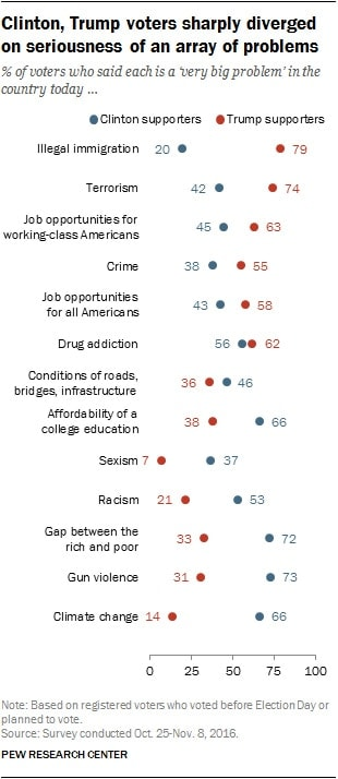 (Graph: Pew Research)
