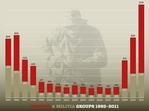 A 2011 graph from the Southern Poverty Law Center that charts the number of Patriot and Militia groups in America. (Photo: Southern Poverty Law Center)