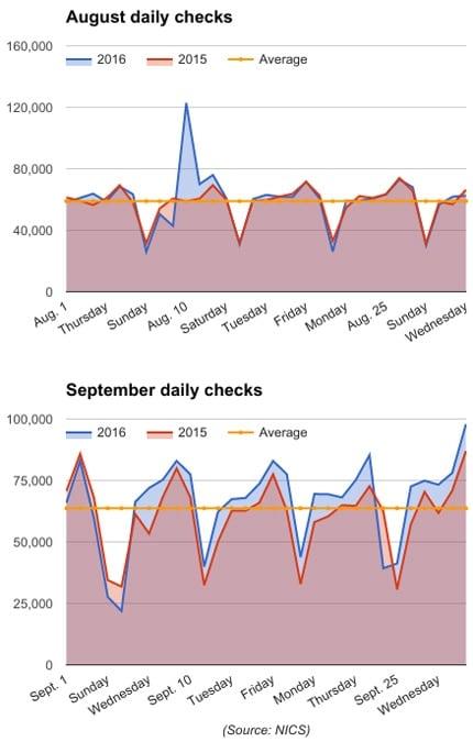 August 2016 vs September 2016 background checks