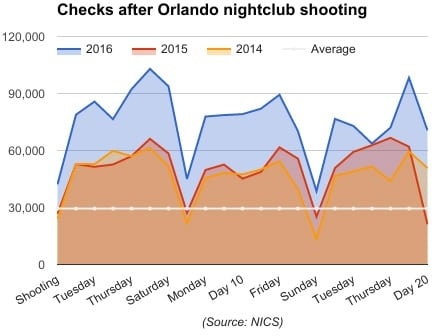 background checks after orlando nightclub shooting