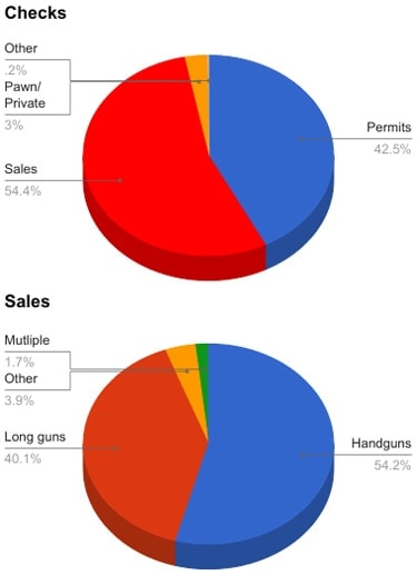 background checks vs sales