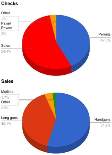 background checks vs sales